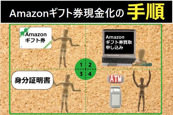 Amazonギフト券現金化の手順